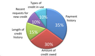 What Is A Good Credit Score To Buy A Car >> The Cost of Bad Credit - Go Clean Credit