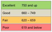 score-chart