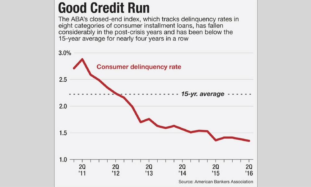 consumer delinquencies