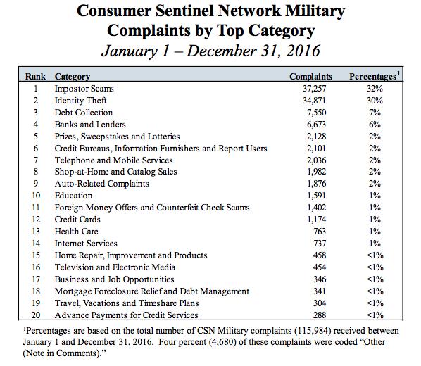 Military complaints